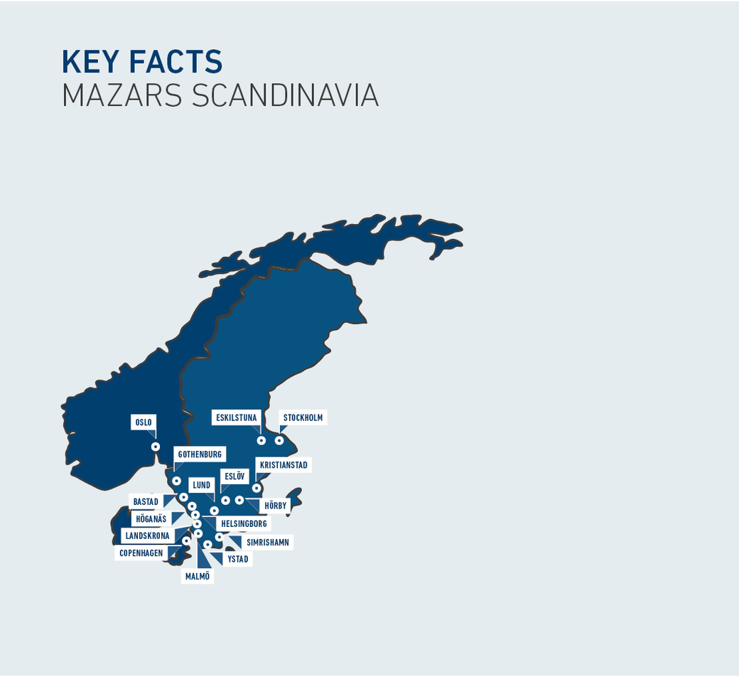 Denmark, Norway and Sweden are amongst Germany's most important trading partners. German companies have approximately 1,300 branches and 142,000 staff across the region, with more than 50 percent of these in Sweden. Germany, in turn, is home to approximately 1,000 subsidiaries of Danish, Norwegian and Swedish firms, which employ approximately 165,000 people.